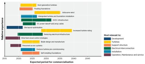 innovation-outlook-offshore-wind-development-figure