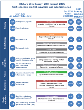 innovation-outlook-offshore-wind-report-table