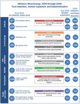 innovación perspectivas a alta mar-viento-informe-mesa