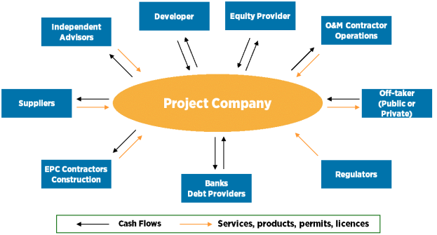 An outline of the interactions between various project stakeholders.
